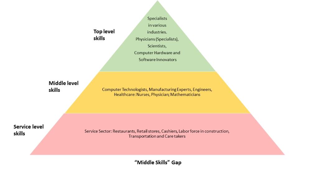 Middle Skills Gap Pyramid